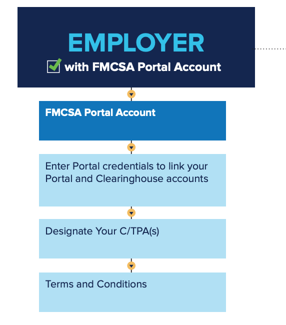 A map for using the FMCSA Clearinghouse during the FMCSA pre-employment drug testing process