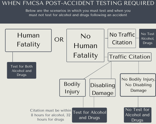 Mind map for determining the need for FMCSA post-accident testing